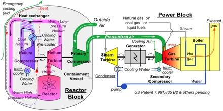 Hybrid Nuclear Power