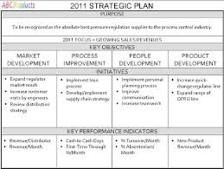 What Are the Benefits of Preparing a Business Plan?