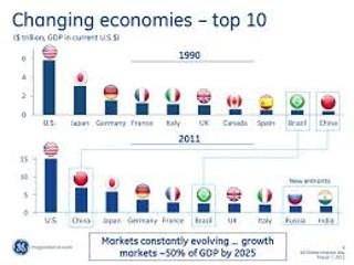 Largest Economy