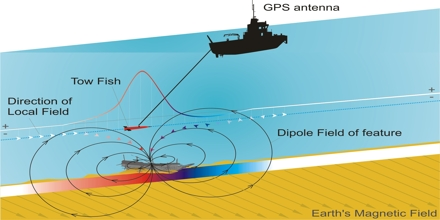 Magnetic Survey Assignment Point