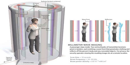 Millimeter Wave Scanner