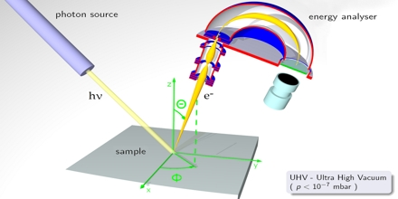 Photoemission Spectroscopy