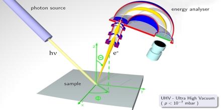 Photoemission Spectroscopy