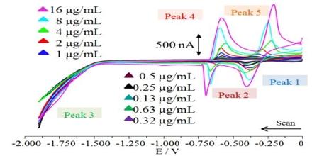 Quantum Electrochemistry