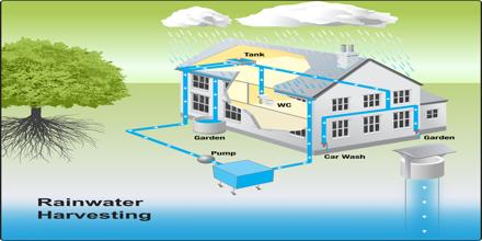 Rainwater Harvesting Assignment Point