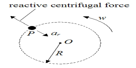 Reactive Centrifugal Force