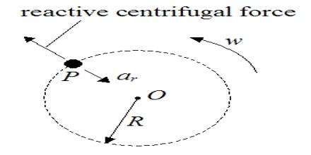 Reactive Centrifugal Force