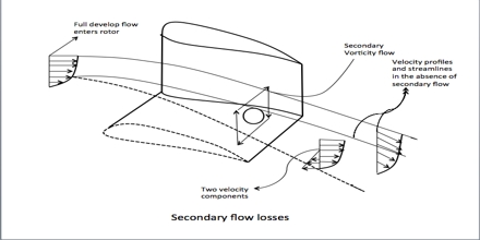 Secondary Flow