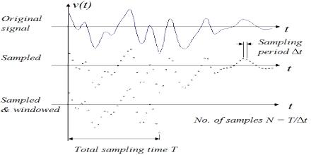 Signal Velocity