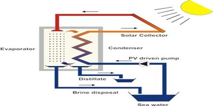 Solar Desalination