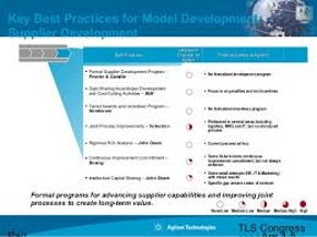 Supplier Development Program