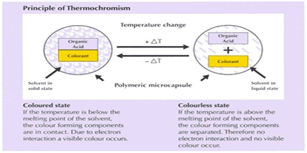 Thermochromism