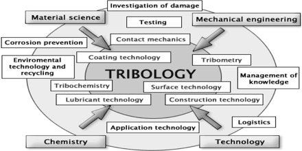 tribology assignment point
