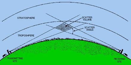 Tropospheric Propagation
