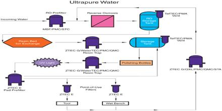 Ultrapure Water