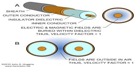 Velocity Factor