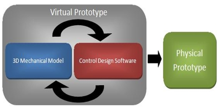 Virtual Prototyping