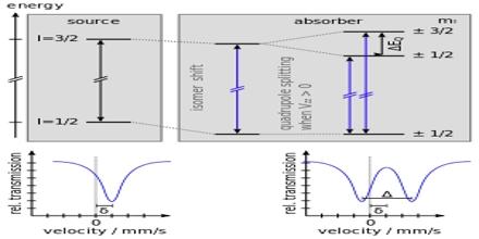 Isomeric Shift Definition