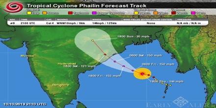 Tropical Cyclone Forecasting