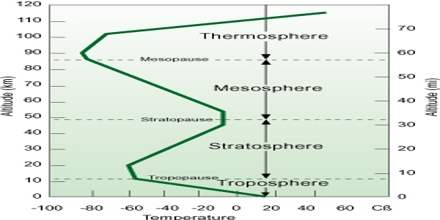 Atmospheric Temperature
