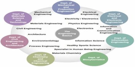 Biocybernetics