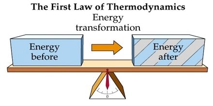 thermodynamic research paper Over the next decade, his research shifted from examining the metabolic  of  cellular physiology when he published the paper with anfinsen.