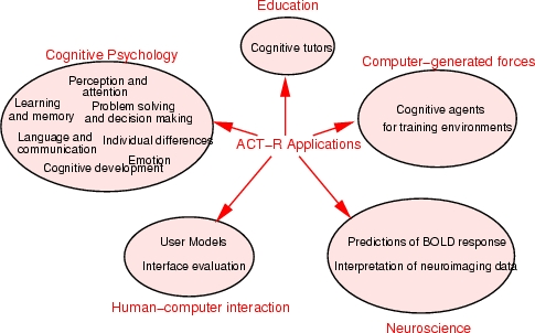 Process of Cognitive Model