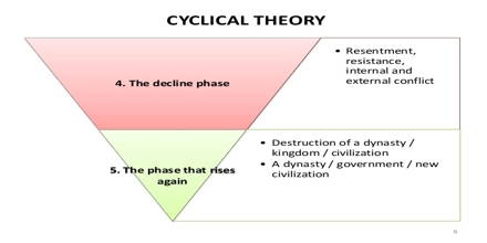 Cyclical Theory