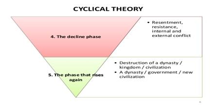 Cyclical Theory