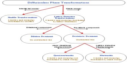 Diffusionless Transformation