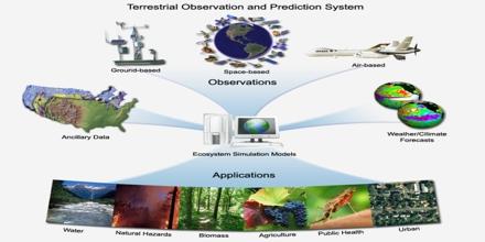 Ecological Forecasting