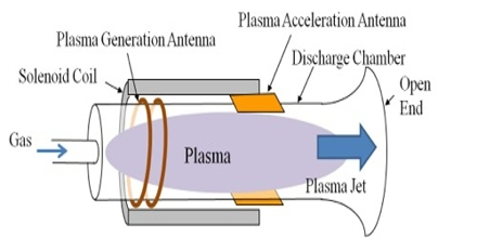 Electrodeless Plasma Thruster