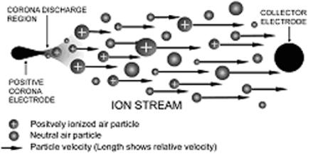 Electrostatic Fluid Accelerator