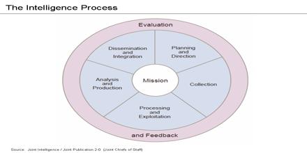 Intelligence Analysis Management