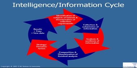 Intelligence Cycle Management