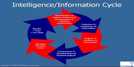 Intelligence Cycle Management
