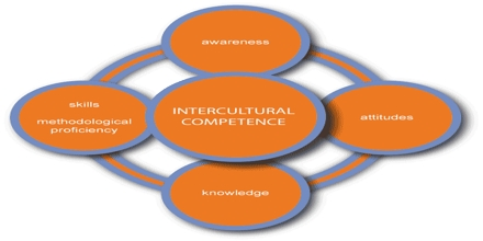 Inter Cultural Competence