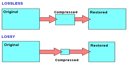 lossless compression of audio essay