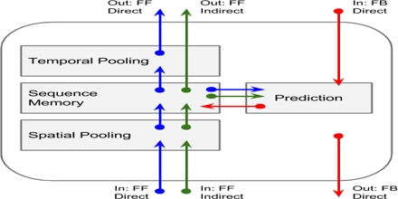 Memory Prediction Framework