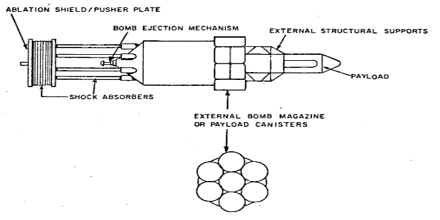 Nuclear Pulse Propulsion