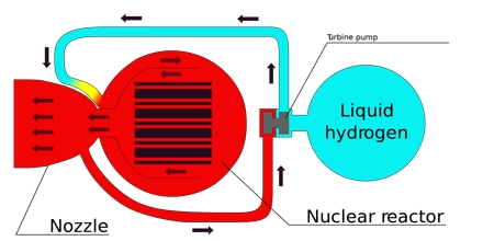 nuclear physics term paper This paper reports a constant of energy  waste in the long term results their accumulation and  in the comments of the journal of nuclear physics,.