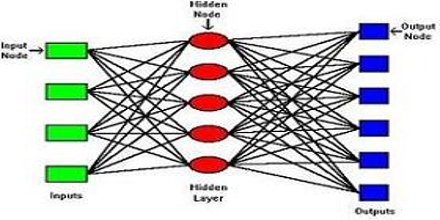 Thesis neural networks