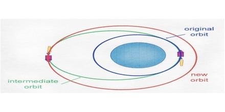 Orbital Maneuver