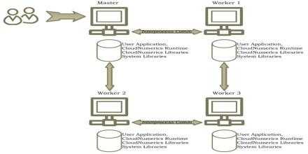Parallel Programming Model