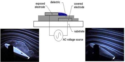 Plasma Actuator