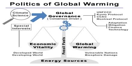 Politics of Global Warming