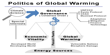 Global Warming: Causes and Resistance