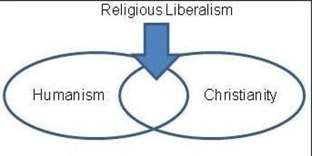 Religious Liberalism