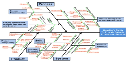 Root Cause Analysis Method