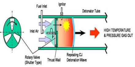 Rotating Detonation Engine